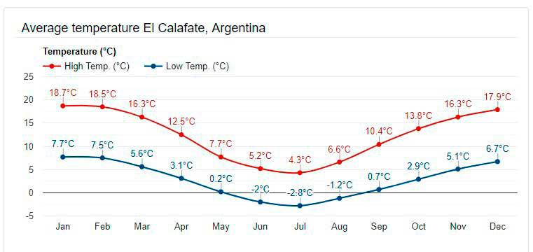 Destination El Calafate Patagonia Argentina