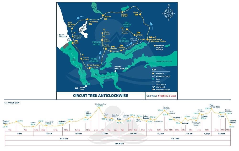 "Itinerary W Trek ""O"" Circuit"